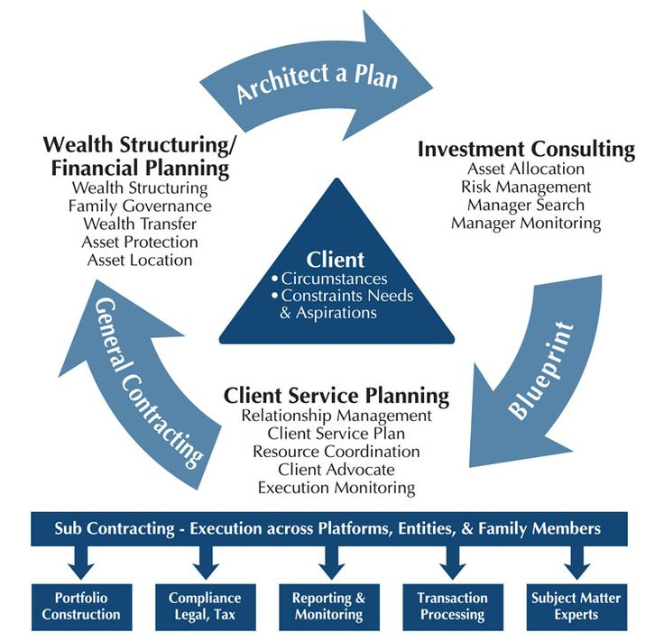 how financial plan works