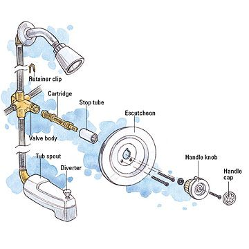 Moen Shower Faucet Handle | Tub And Shower Cartridge Faucet Repair And  Installation. Bathroom ...