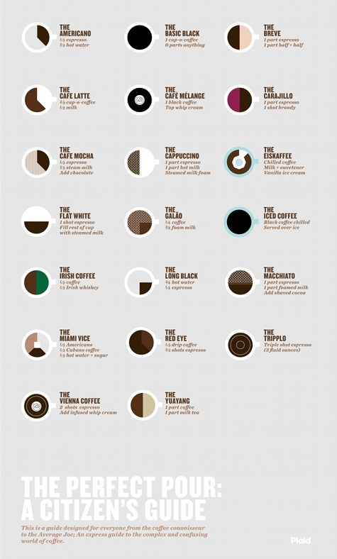 A poster of different ways to make coffee. Reminds us of different ways to make a Concoction!