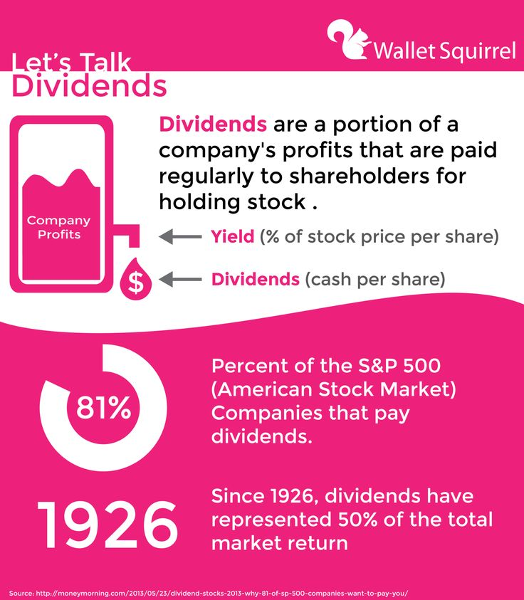 What are Dividends and Dividend Investing Infographic