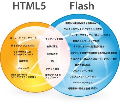 HTML5とFlashの違い: Infographic, Blog