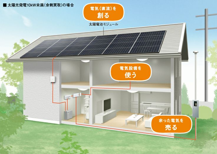 自宅で発電し、電気を売る時代がやって来ました。
