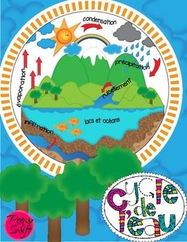 Water Cycle Craftivity in French ~ Le cycle de l'eau.