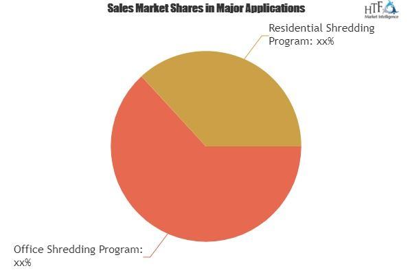 Paper Shredder Service Market To Enjoy Explosive Growth To 2025