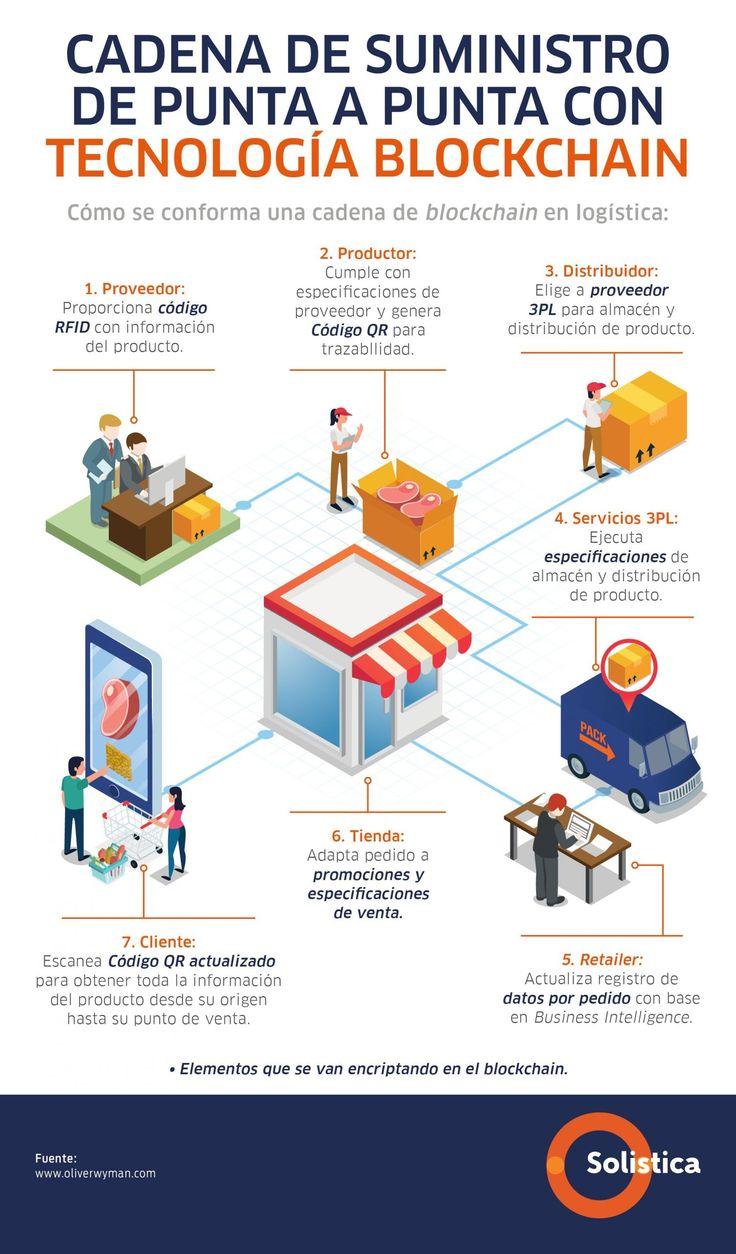 Blockchain en la cadena de suministro infografia tech