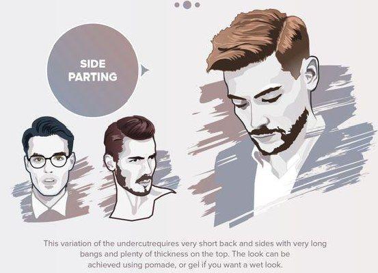 The Side Part, или пробор на бок    Этот тренд мужских стрижек актуален и в 2016 году. Уложить ее можно всего за несколько минут. Просто зачешите волосы на бок и зафиксируйте их средством для укладки. Конечно, чтобы это было легко, у вас должны быть коротко острижены волосы по бокам. Если вы делаете зачес только на одну сторону, то можно сделать машинкой тонкую линию, с которой будет начинаться пробор.