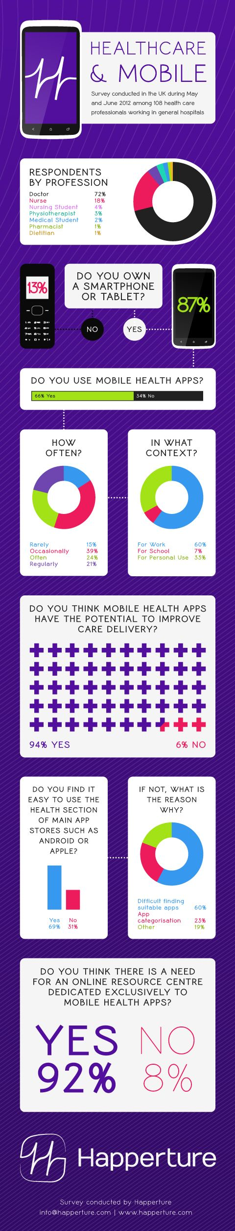 UK mobile usage survey amongst HCPs: 94% think medical apps will improve healthcare delivery #nhssm #hcsmuk