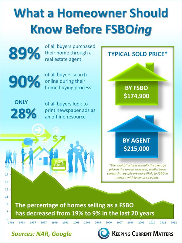 Before you decide to sell your home yourself, consider the info about FSBOing. (FSBO = For Sale By Owner) Notice the BIG difference in the SOLD price. Check out  our Home Seller Center  http://housingcoach.com/homesellers/. Then contact us to find out how we can help you. You'll be glad you did.