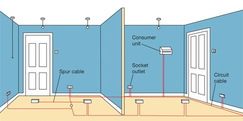 wiring diagram garage supply uk wiring diagram garage consumer unit 20 best electical wiring images on pinterest | electrical wiring, circuits and wire