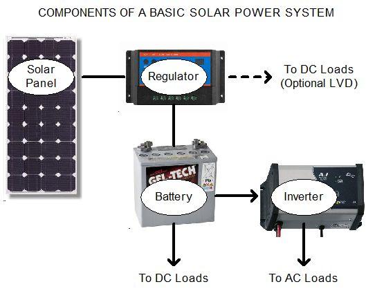 solar system output calculator - photo #46