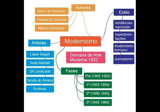 LITERATURA (Modernismo): O modernismo foi um movimento literário e artístico do início do século 20, cujo objetivo era o rompimento com o tradicionalismo (parnasianismo, simbolismo e a arte acadêmica). Apesar do forte papel da literatura, a base do movimento está nas artes plásticas, em especial a pintura