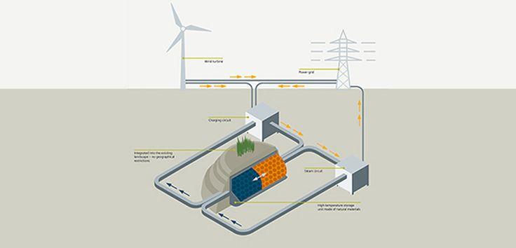 Siemens presenta una solución de almacenamiento térmico para la energía eólica - http://www.renovablesverdes.com/siemens-presenta-una-solucion-almacenamiento-termico-la-energia-eolica/