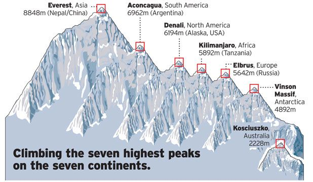 ... seven summits a comprehensive guide to the continents highest peaks
