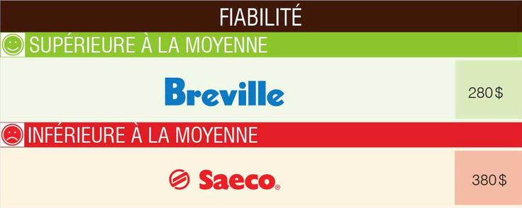 Fiabilité des cafetières à espresso manuelles ou automatiques | Protégez-Vous.ca
