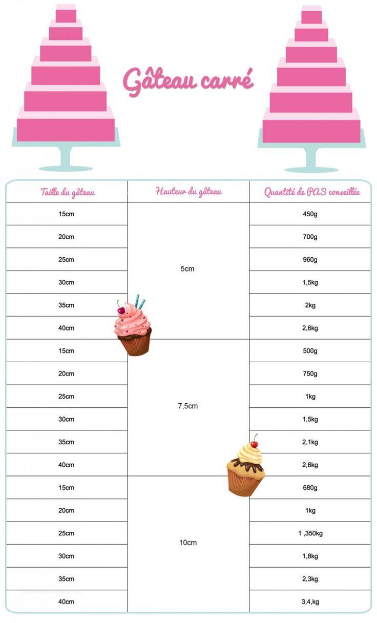 Les quantités de pâte à sucre | Féerie cake