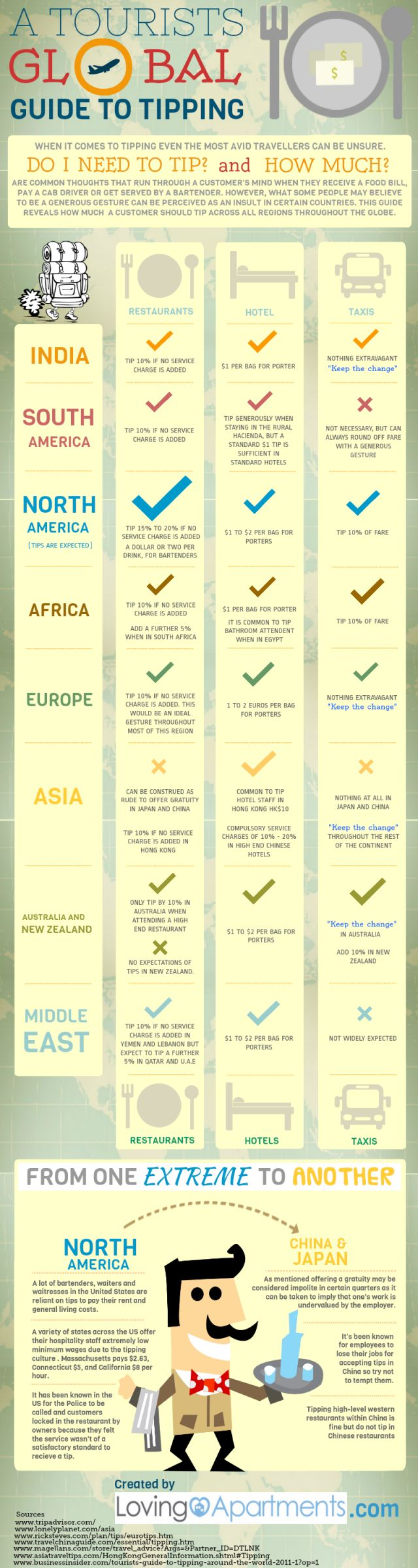 59 best infographics travel images on pinterest info graphics a tourists global guide to tipping fandeluxe Images
