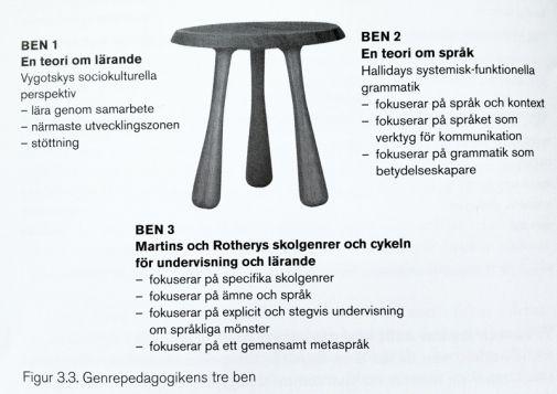 Länk till NC för svenska som andraspråk och information om genrepedagogik.