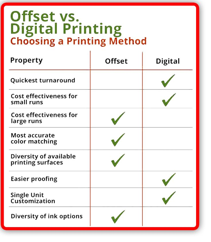 Offset Printing Vs Digital Printing Comparison Digital Prints Digital Offset Printing