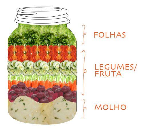 Montagem salada em pote