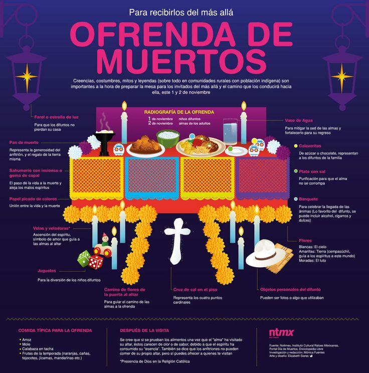 Los elementos de la Ofrenda de Día de Muertos | Cerdo Morado