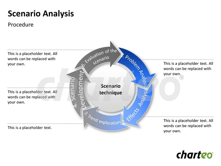 Use our Scenario Analysis Cycle containing various steps such as problem analysis, effects analysis, trend exploration, scenario development and evaluation of the scenario. Download now at http://www.charteo.com/en/PowerPoint/Marketing-Business-Charts/Business-Analysis/Scenario-Analysis-3-german.html