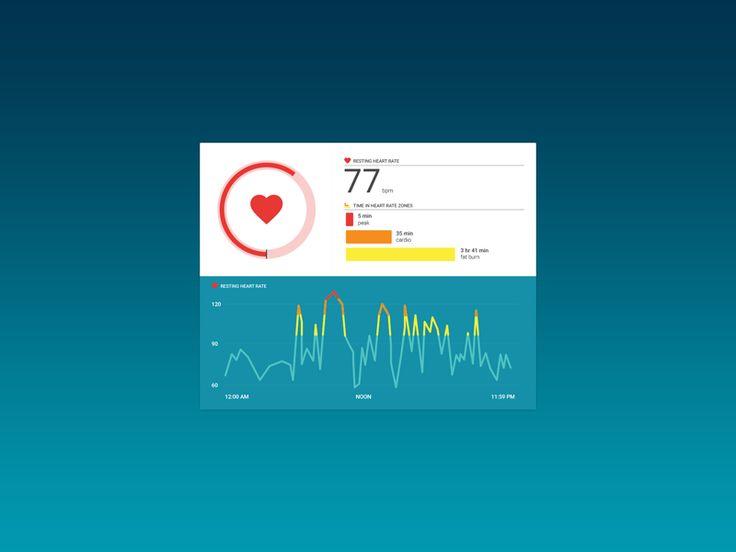 Daily UI 018 :: Analytics Chart :: Heart Rate