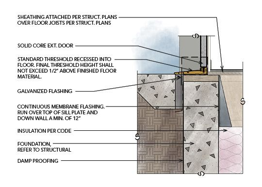 Image Result For Home Design Ideas A