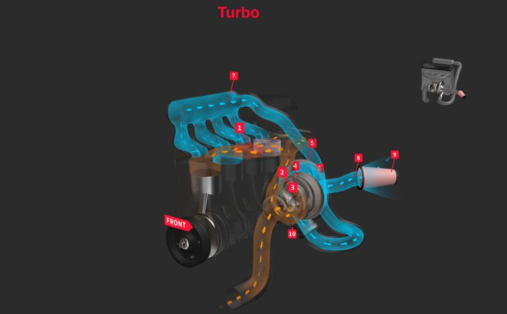 These Excellent Animations Show Exactly How Turbochargers and Superchargers Work