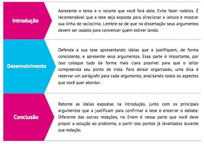 Pin De Carol Falcão Em Estudos Redações Dissertativas Estrutura Redação Enem Enem