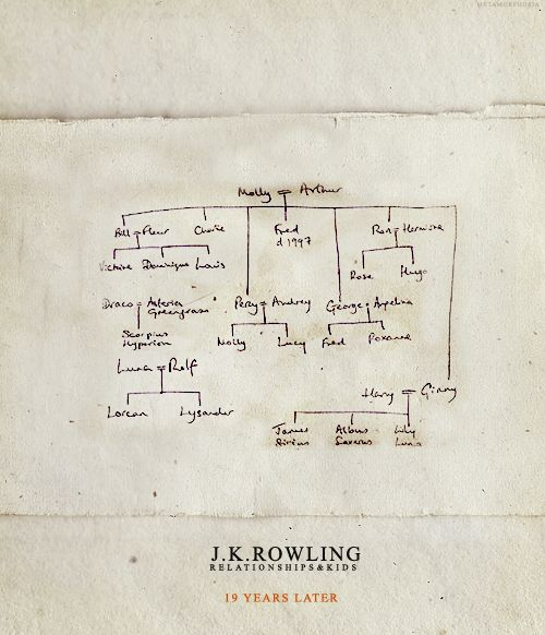 J.K. Rowling's epilogue genealogy. Poor Charlie's just left hanging. Hmm. I hear Romania's nice this time of year...