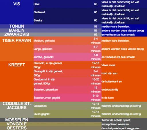 Sla op en print: dé lijst met kerntemperaturen van vlees, gevogelte en vis - Culy.nl