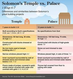 The Quick View Bible » Solomon's Temple vs Palace - 1 Kings