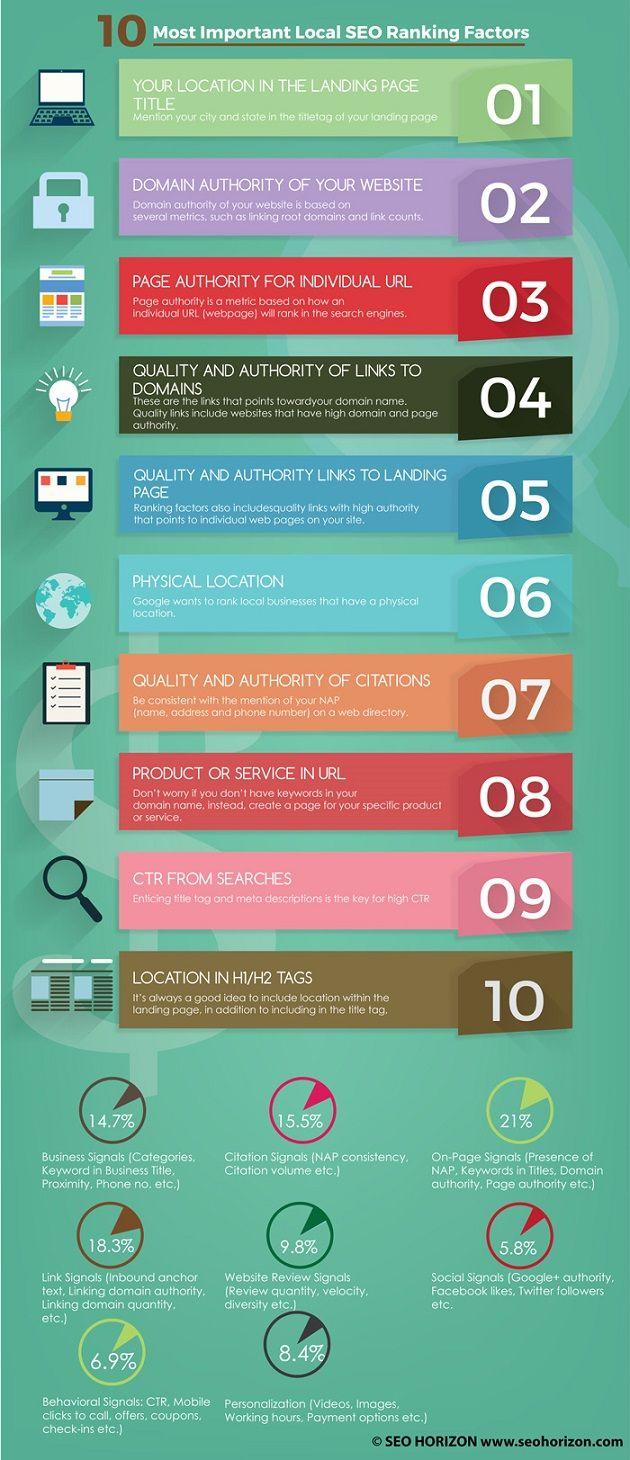 19 besten Lokale Suchmaschinenoptimierung für kleine und mittlere ...