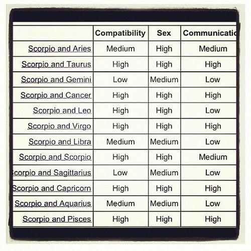 Is A Scorpio Compatible With A Scorpio