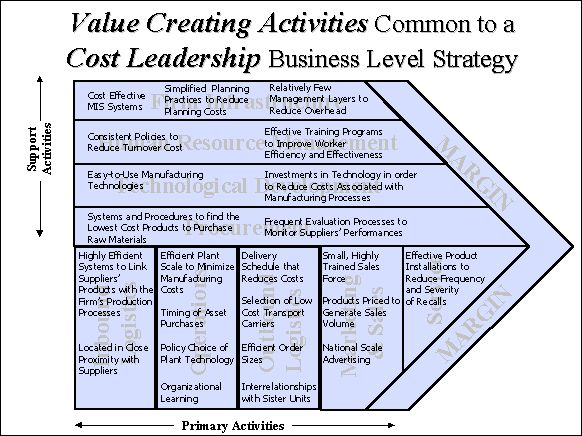 Cost-Leadership Strategy- FREE online courses on Business ...