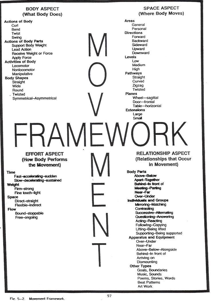 Movement Elements Of Dance Dance Technique Teach Dance