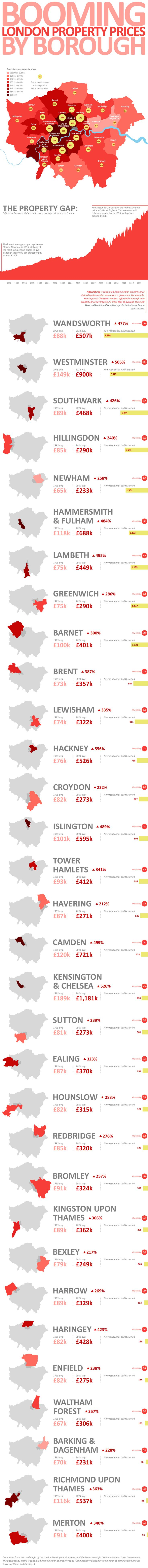 London property prices are now at an all-time high, and look set to continue rising. We've collated data from the Land Registry, the London Development Database, and the Department for Communities and Local Government to create this informative infographic. Discover which areas of London have the highest property price tags, which are up-and-coming, and check how your borought fares. #infographics