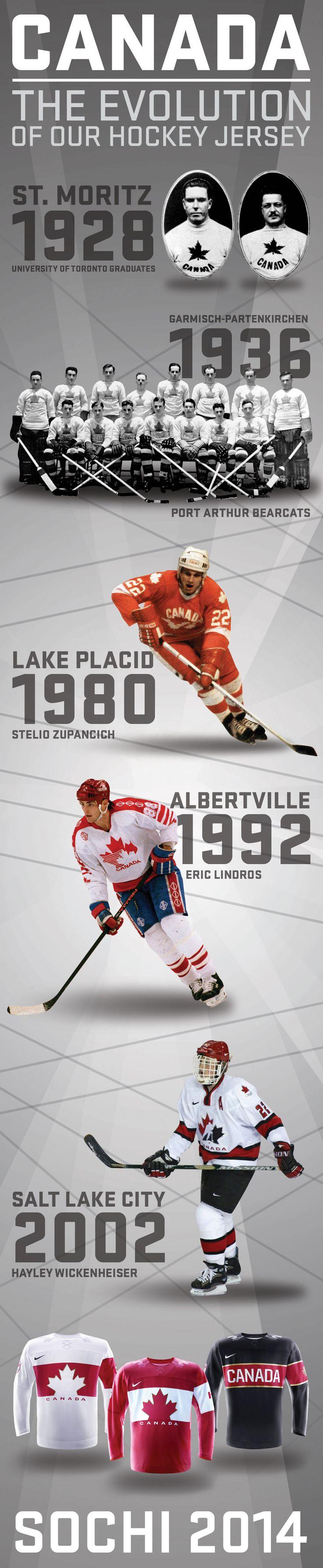 History of Canada's Hockey Jersey!