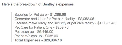 (2) Here's the breakdown of Bentley's expenses: