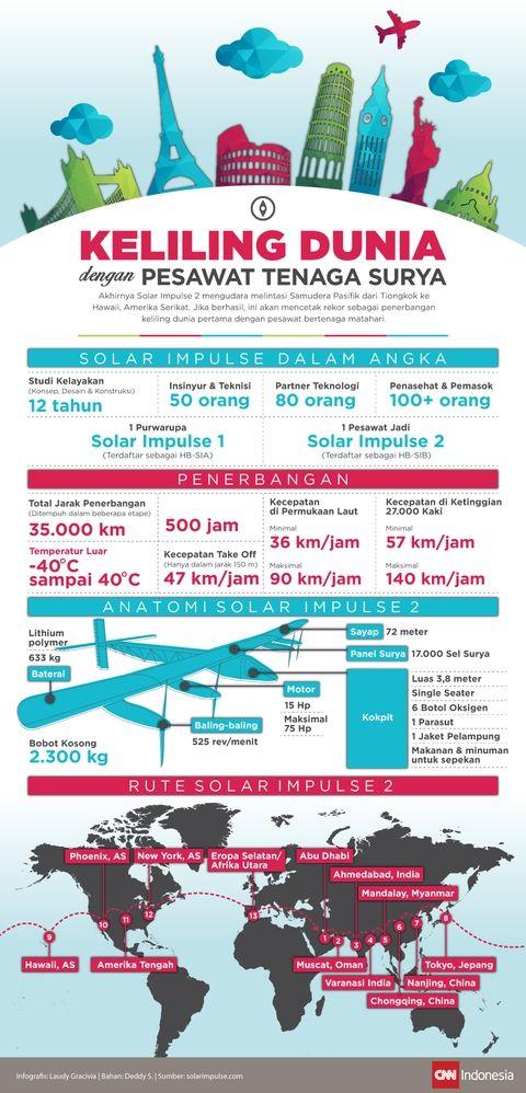 Keliling Dunia dengan Pesawat Tenaga Surya