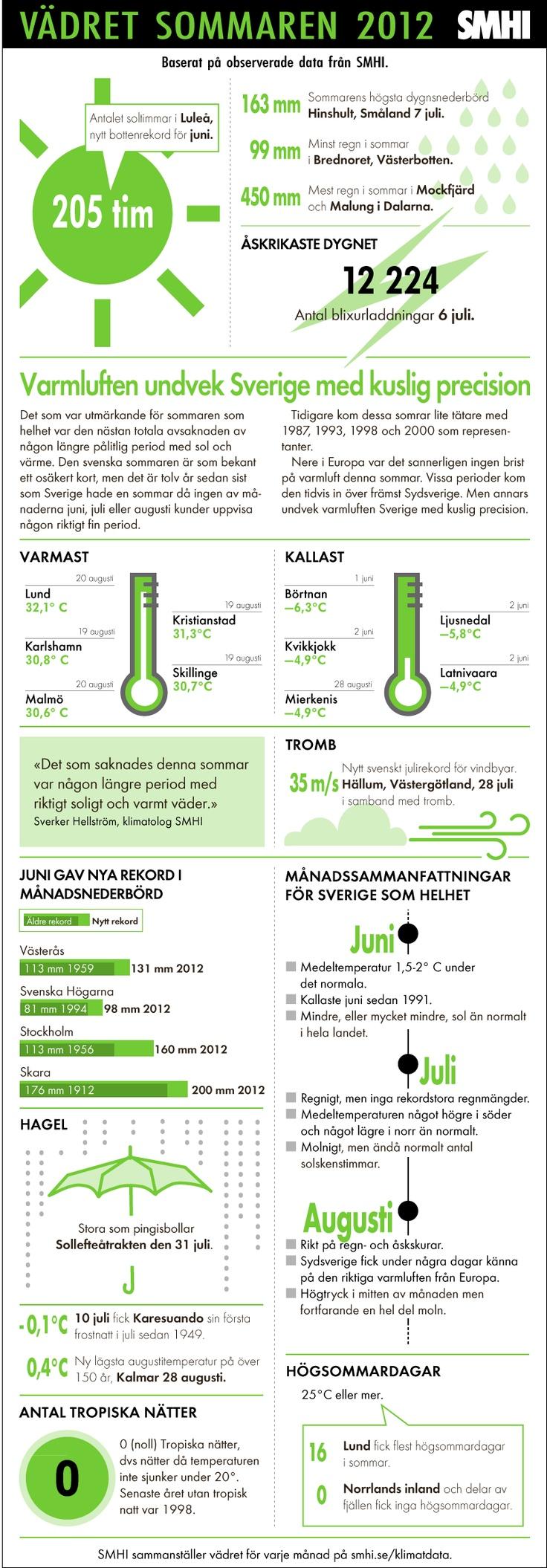 Sveriges sommar 2012 - 14 år sedan som Sverige inte hade en enda tropisk natt, dvs när temperaturen inte sjunker under 20°C