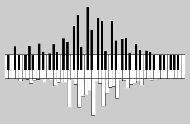 Pianograms