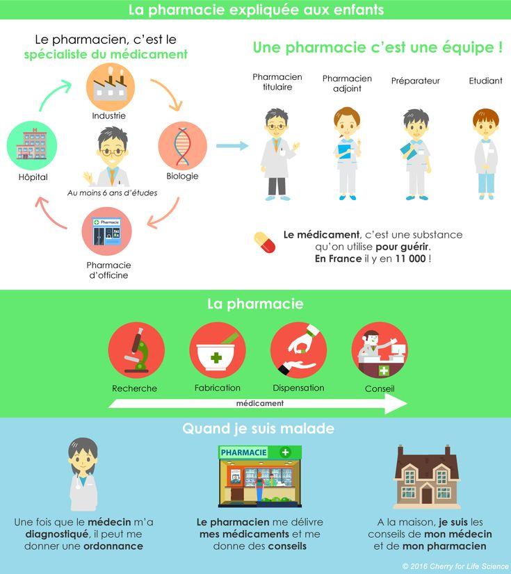 Pharmacie Expliquee Aux Enfants Pharmacie Pharmacien Enfant