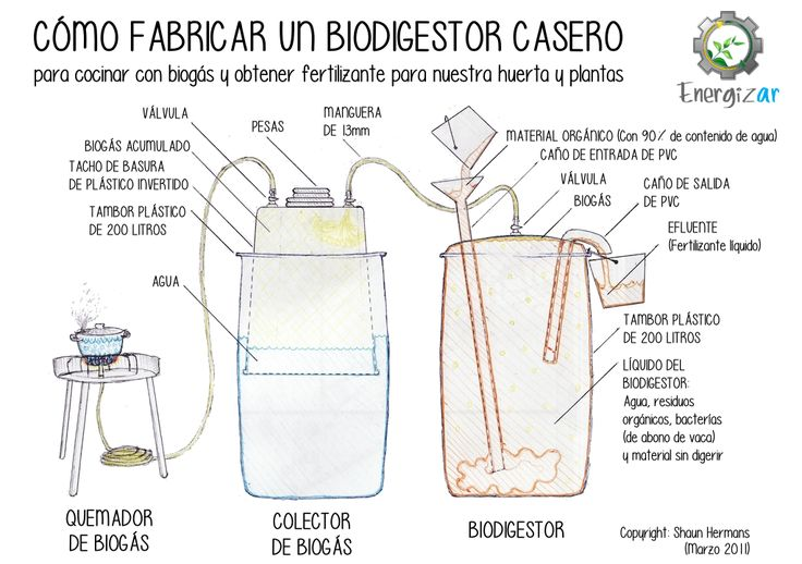 13 best images about biodigestor on pinterest posts for Como hacer una cocina industrial