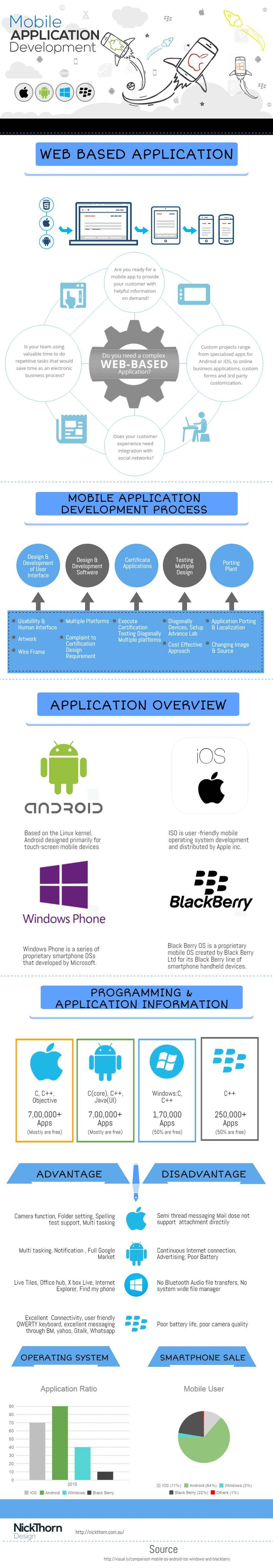 69a3e86600f85d7356081cd762bf25d1--application-mobile-mobile-application-development Exciting Blackberry Z10 Bmw Snap In Cars Trend