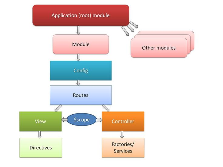How to structure large angularjs applications software for 4 1 architecture example
