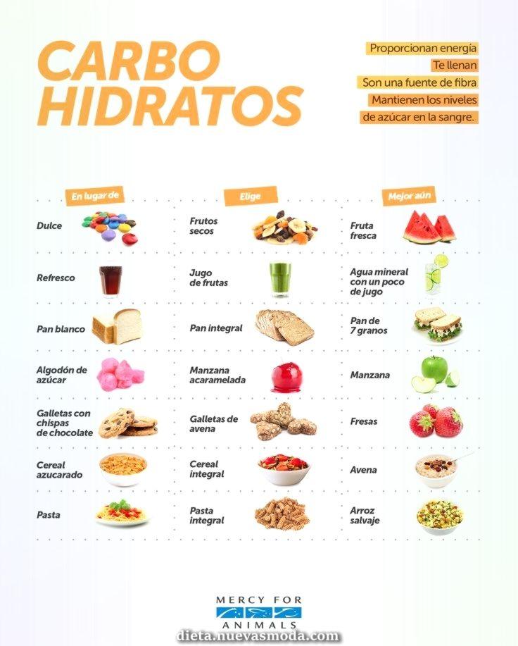 Encantador Fuentes De Carbohidratos Workout Food Health Food Healthy Juices