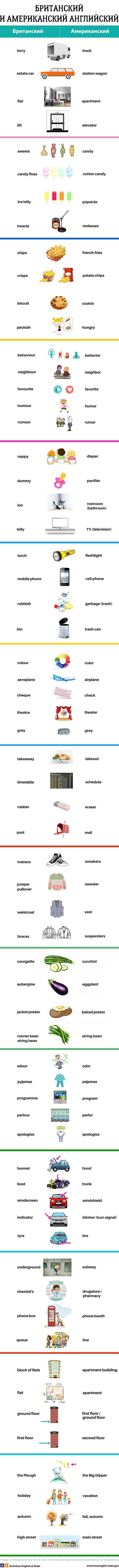 Различия британского иамериканского английского