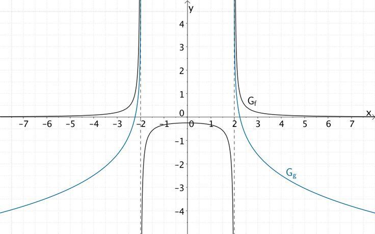 Verlauf des Graphen der Funktion f und des Graphen der Funktion g