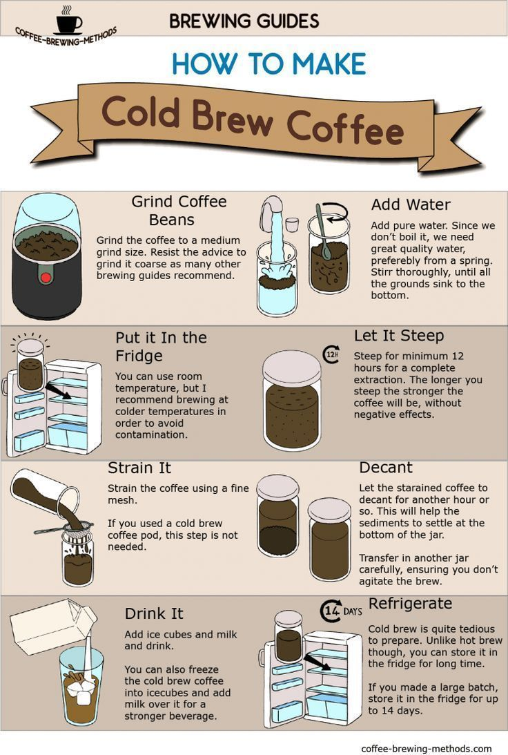 Cold Brew Coffee Infographic In 2020 Making Cold Brew Coffee Coffee Infographic Cold Brew Coffee Recipe